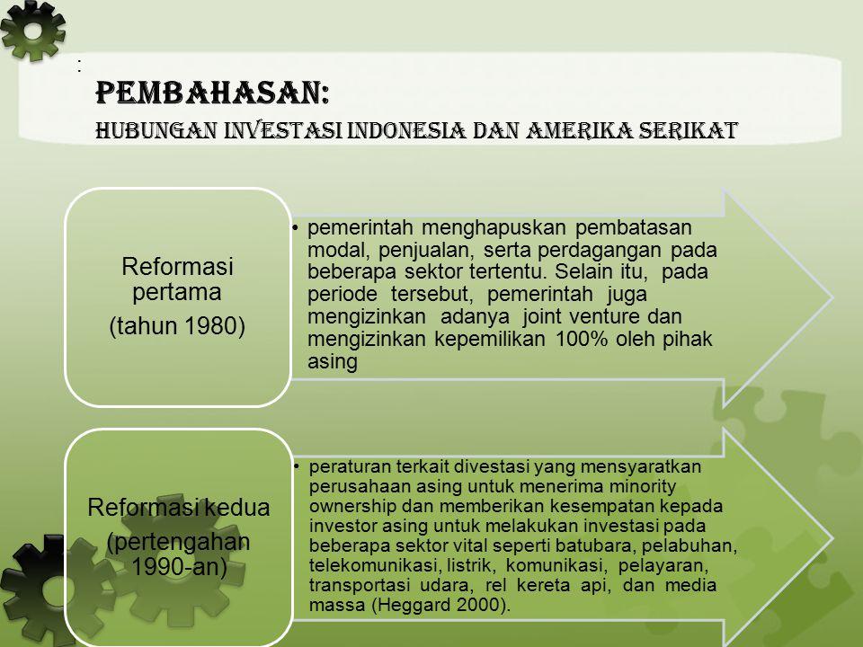 : PeMBAHASAN: Hubungan Investasi Indonesia dan Amerika Serikat Kebijakan-kebijakan ini menunjukkan proses liberalisasi yang saat ini sedang berlangsung di semua sektor di Indonesia dan menunjukkan pentingnya FDI bagi pemerintah Indonesia.