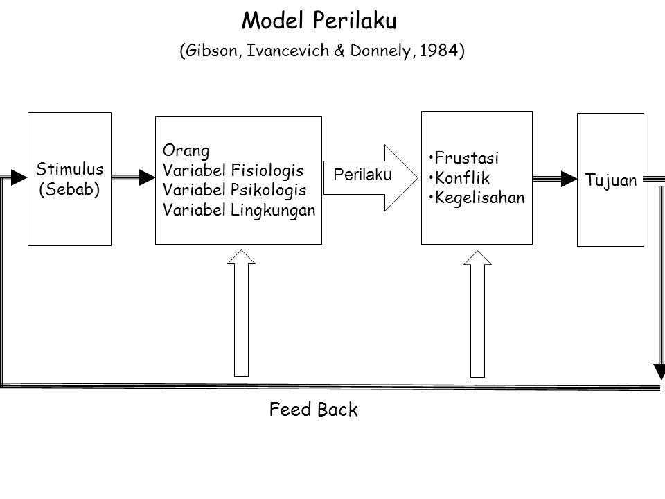 Model Perilaku (Gibson, Ivancevich & Donnely, 1984) Feed Back Stimulus (Sebab) Frustasi Konflik Kegelisahan Orang Variabel Fisiologis Variabel Psikologis Variabel Lingkungan Tujuan Perilaku