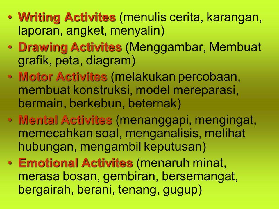 Writing ActivitesWriting Activites (menulis cerita, karangan, laporan, angket, menyalin) Drawing ActivitesDrawing Activites (Menggambar, Membuat grafi