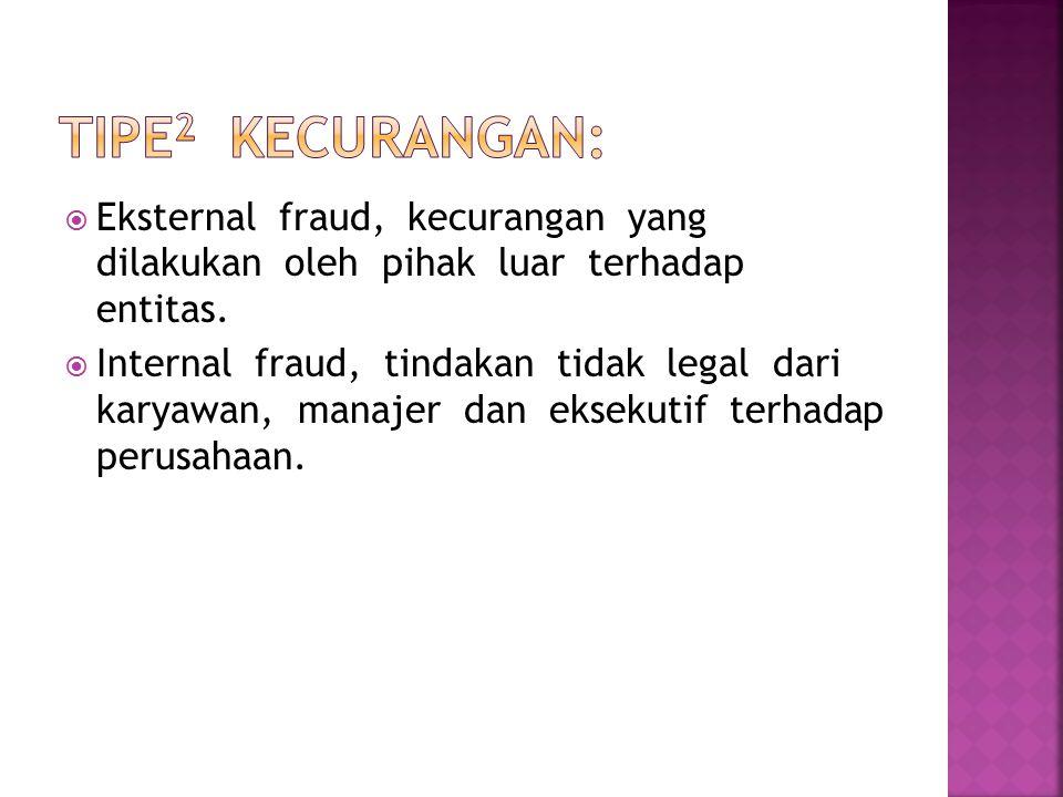  Eksternal fraud, kecurangan yang dilakukan oleh pihak luar terhadap entitas.