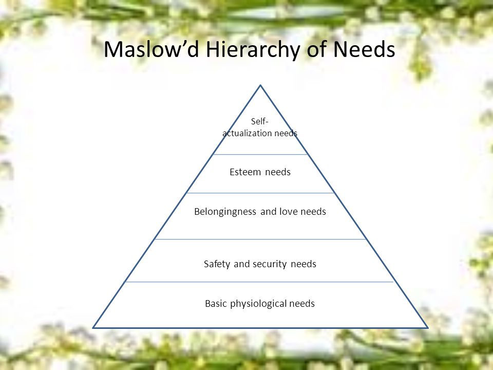 Maslow'd Hierarchy of Needs Self- actualization needs Esteem needs Belongingness and love needs Safety and security needs Basic physiological needs