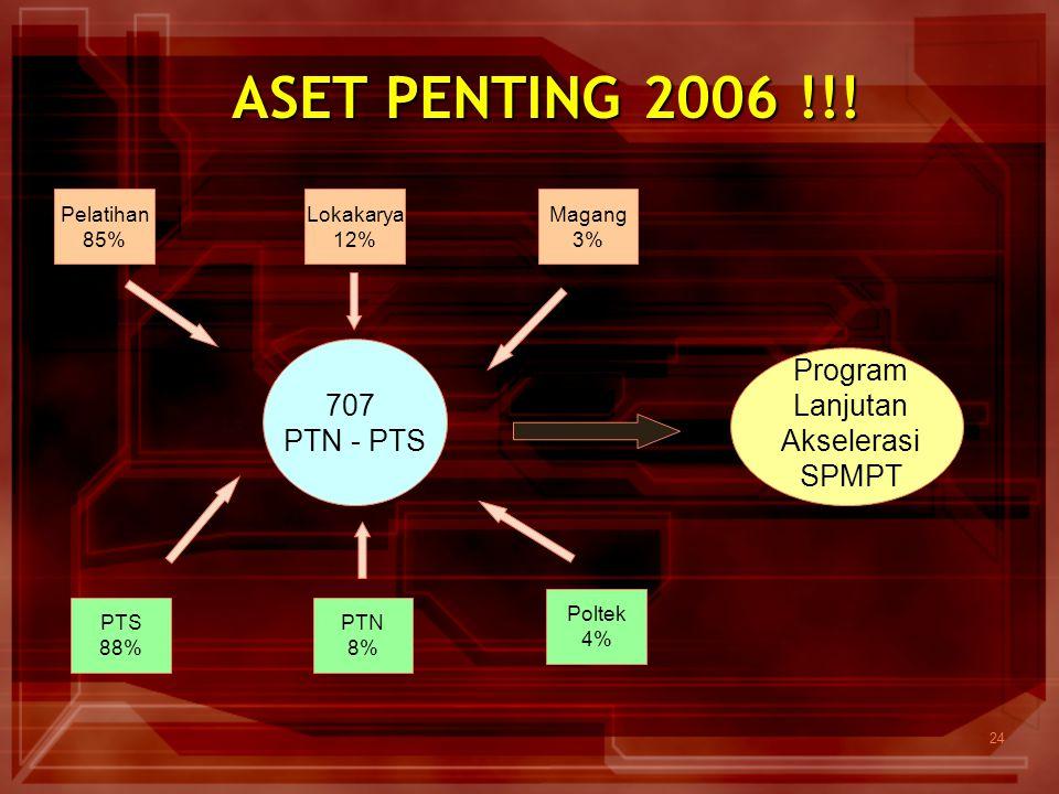 24 ASET PENTING 2006 !!! 707 PTN - PTS Pelatihan 85% Lokakarya 12% Magang 3% PTS 88% PTN 8% Poltek 4% Program Lanjutan Akselerasi SPMPT