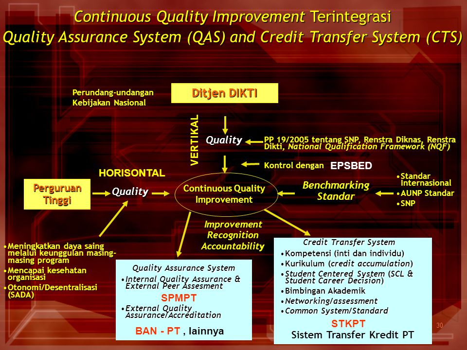 30 Continuous Quality Improvement Terintegrasi Quality Assurance System (QAS) and Credit Transfer System (CTS) Ditjen DIKTI Quality PP 19/2005 tentang
