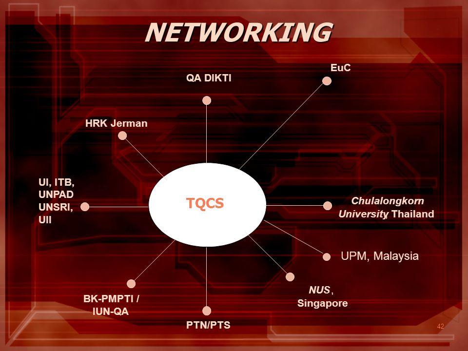 42 NETWORKING UPM, Malaysia UGM - QA TQCS QA DIKTI HRK Jerman UI, ITB, UNPAD UNSRI, UII BK-PMPTI / IUN-QA Chulalongkorn University, Thailand NUS, Sing