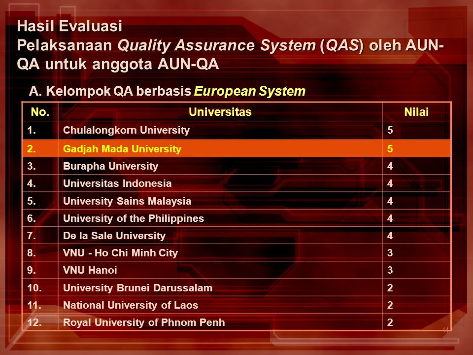 44 Hasil Evaluasi Pelaksanaan Quality Assurance System (QAS) oleh AUN- QA untuk anggota AUN-QA No.UniversitasNilai 1.Chulalongkorn University5 2.Gadja