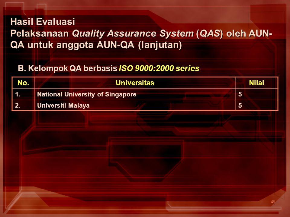 45 Hasil Evaluasi Pelaksanaan Quality Assurance System (QAS) oleh AUN- QA untuk anggota AUN-QA (lanjutan) No.UniversitasNilai 1.National University of