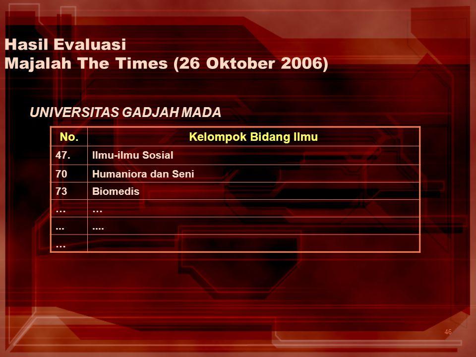 46 Hasil Evaluasi Majalah The Times (26 Oktober 2006) No.Kelompok Bidang Ilmu 47.Ilmu-ilmu Sosial 70Humaniora dan Seni 73Biomedis ……....... … UNIVERSI