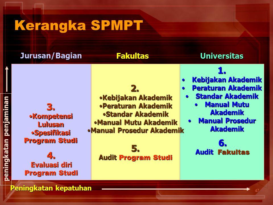 47 Kerangka SPMPT peningkatan penjaminan Peningkatan kepatuhan Jurusan/Bagian FakultasUniversitas 3. Kompetensi LulusanKompetensi Lulusan SpesifikasiS
