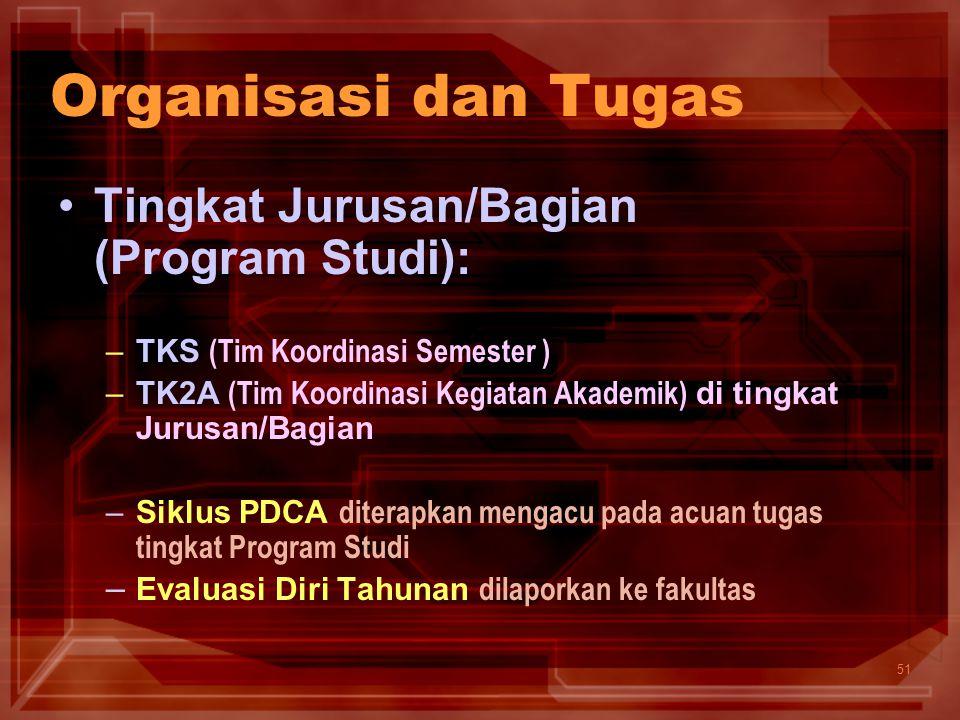 51 Organisasi dan Tugas Tingkat Jurusan/Bagian (Program Studi): –TKS (Tim Koordinasi Semester ) –TK2A (Tim Koordinasi Kegiatan Akademik) di tingkat Ju