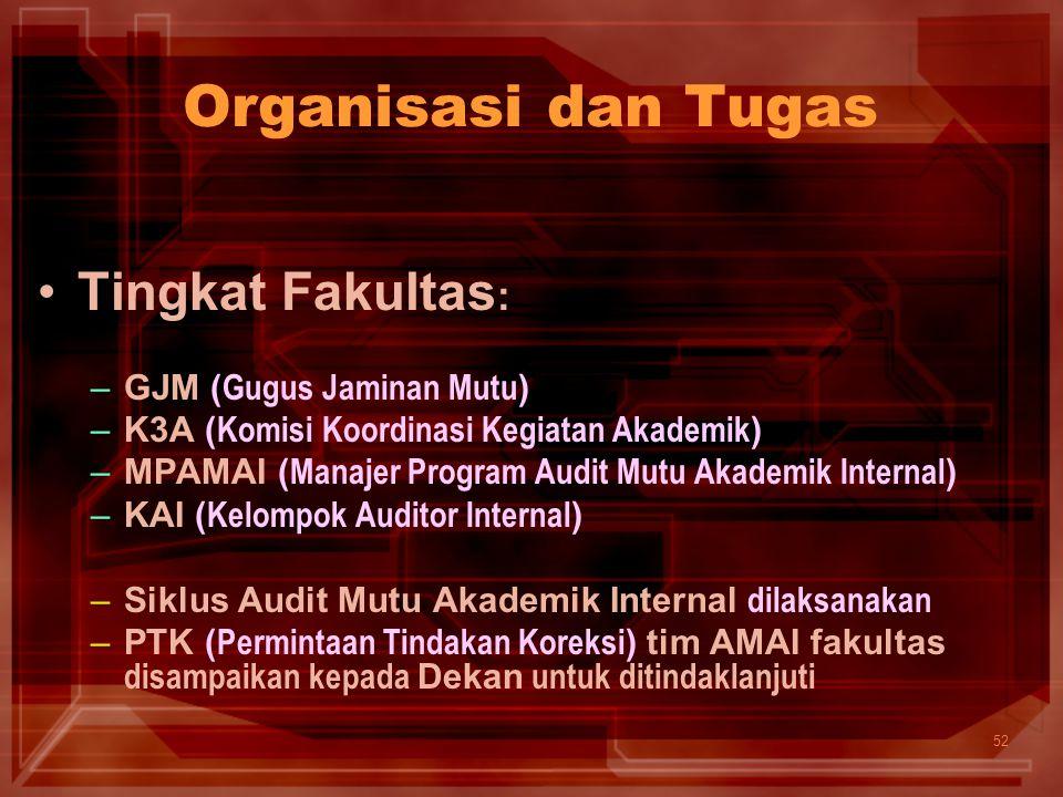 52 Tingkat Fakultas : –GJM ( Gugus Jaminan Mutu ) –K3A ( Komisi Koordinasi Kegiatan Akademik ) –MPAMAI ( Manajer Program Audit Mutu Akademik Internal