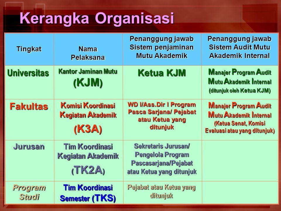 54 Kerangka Organisasi P ejabat atau Ketua yang ditunjuk T im K oordinasi S emester ( TKS ) Program Studi S ekretaris J urusan / P engelola P rogram P