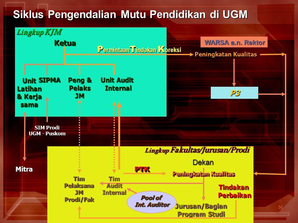 56 Siklus Pengendalian Mutu Pendidikan di UGM Ketua UnitLatihan & Kerja sama SIPMA Peng & PelaksJM Unit Audit Internal Peningkatan Kualitas WARSA a.n.