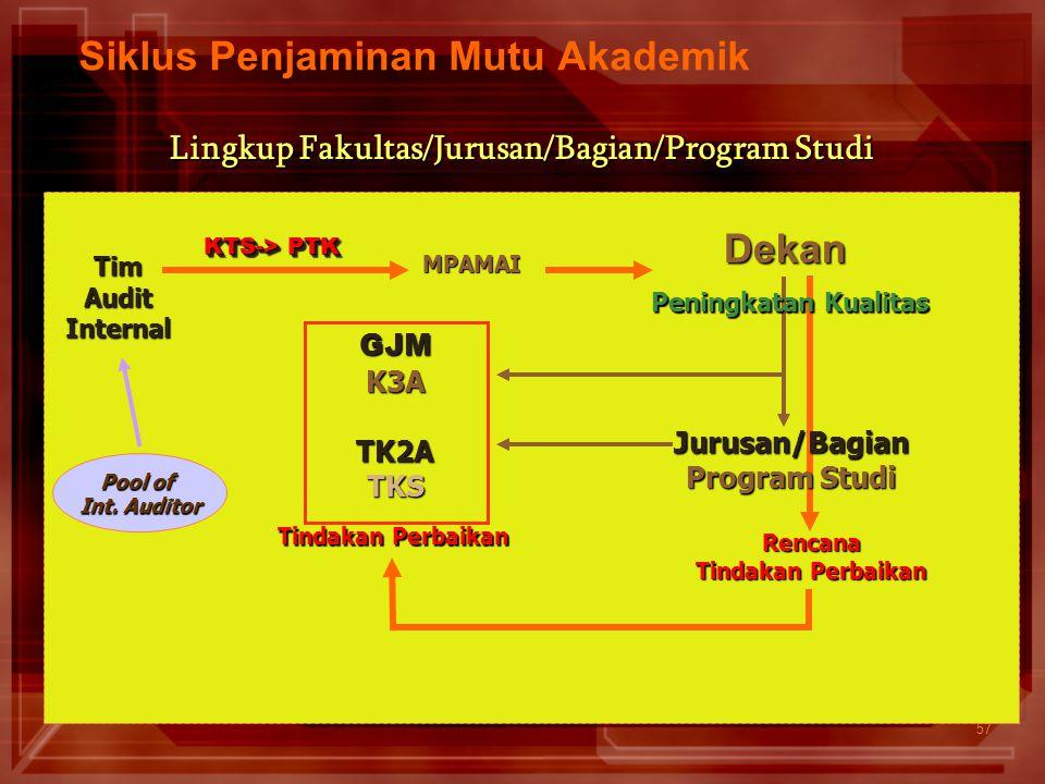 57 Siklus Penjaminan Mutu AkademikGJMK3ATK2ATKS Lingkup Fakultas/Jurusan/Bagian/Program Studi Rencana Tindakan Perbaikan Pool of Int. Auditor Dekan Ti