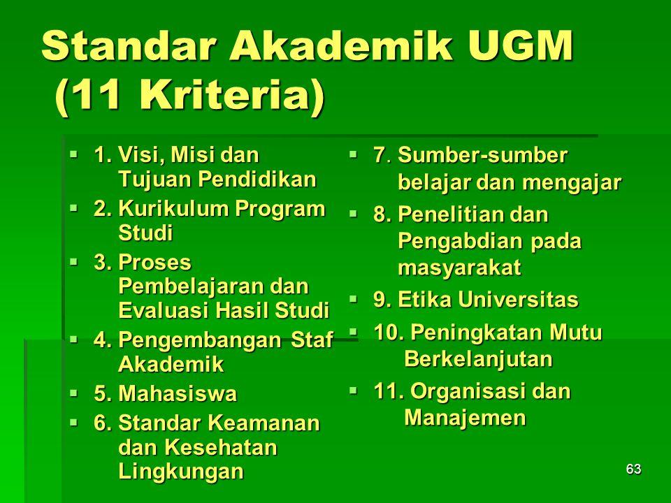 63 Standar Akademik UGM (11 Kriteria)  1. Visi, Misi dan Tujuan Pendidikan  2. Kurikulum Program Studi  3. Proses Pembelajaran dan Evaluasi Hasil S