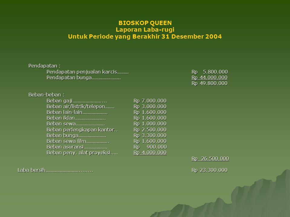 BIOSKOP QUEEN Laporan Perubahan Modal Per 31 Desember 2004 Modal awal……………………………..Rp 40.200.000 Laba operasional………………Rp 23.300.000 Penarikan pribadi (prive)………Rp 4.000.000 Tambahan modal (+/-)…Rp 19.300.000 Modal akhir……………………………..Rp 59.500.000