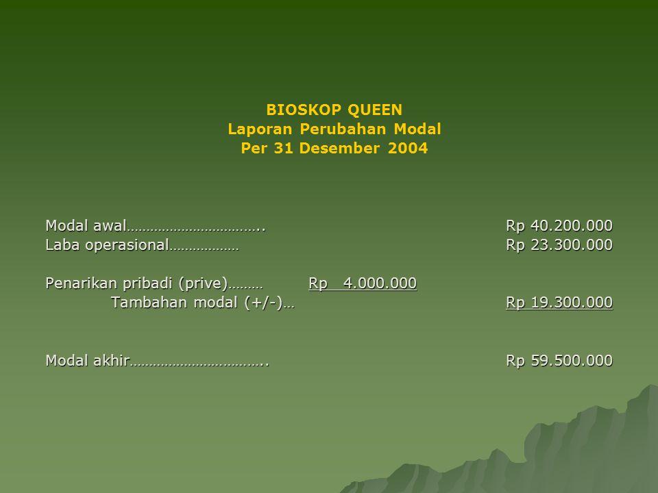 BIOSKOP QUEEN Laporan Perubahan Modal Per 31 Desember 2004 Modal awal……………………………..Rp 40.200.000 Laba operasional………………Rp 23.300.000 Penarikan pribadi