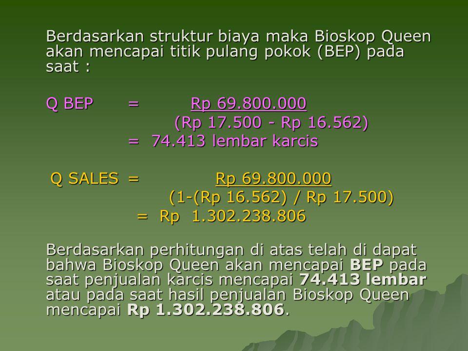 Berdasarkan struktur biaya maka Bioskop Queen akan mencapai titik pulang pokok (BEP) pada saat : Q BEP = Rp 69.800.000 Q BEP = Rp 69.800.000 (Rp 17.50