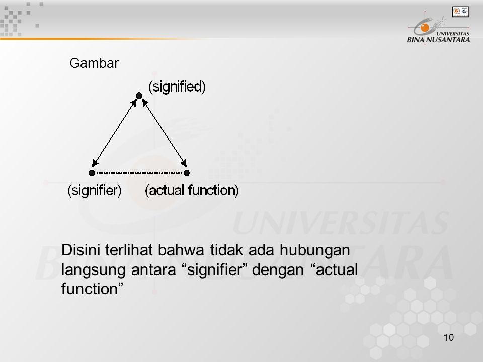 10 Gambar Disini terlihat bahwa tidak ada hubungan langsung antara signifier dengan actual function