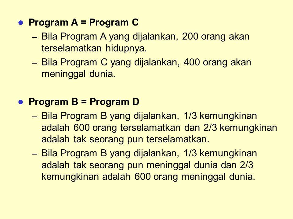 Program A = Program C – Bila Program A yang dijalankan, 200 orang akan terselamatkan hidupnya. – Bila Program C yang dijalankan, 400 orang akan mening
