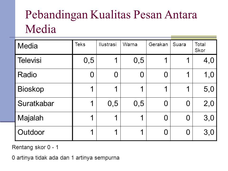 Pebandingan Kualitas Pesan Antara Media Media TeksIlustrasiWarnaGerakanSuaraTotal Skor Televisi0,51 114,0 Radio000011,0 Bioskop111115,0 Suratkabar10,5