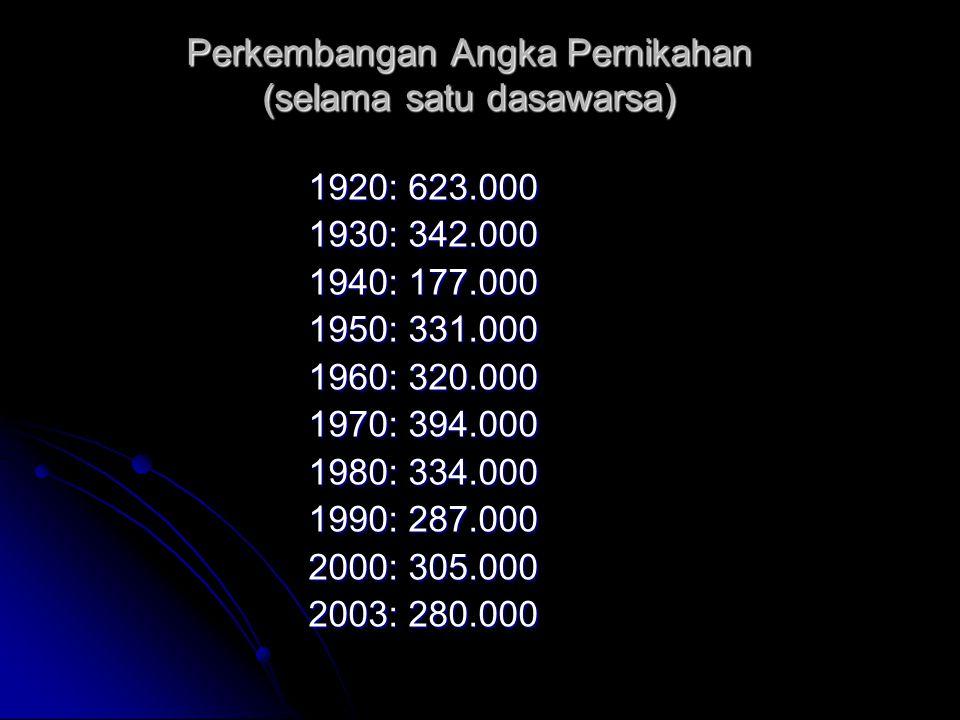 Perkembangan Angka Pernikahan (selama satu dasawarsa) 1920: 623.000 1930: 342.000 1940: 177.000 1950: 331.000 1960: 320.000 1970: 394.000 1980: 334.00