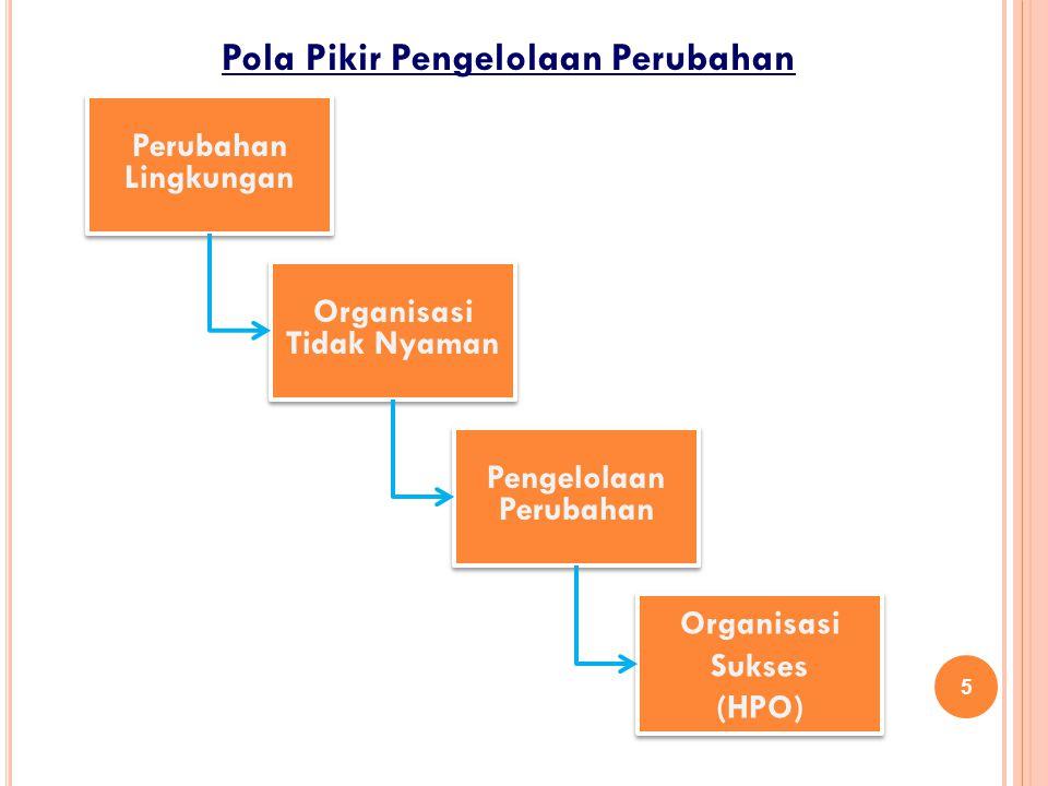 Pola Pikir Pengelolaan Perubahan Perubahan Lingkungan 5 Organisasi Tidak Nyaman Organisasi Tidak Nyaman Organisasi Sukses (HPO) Organisasi Sukses (HPO