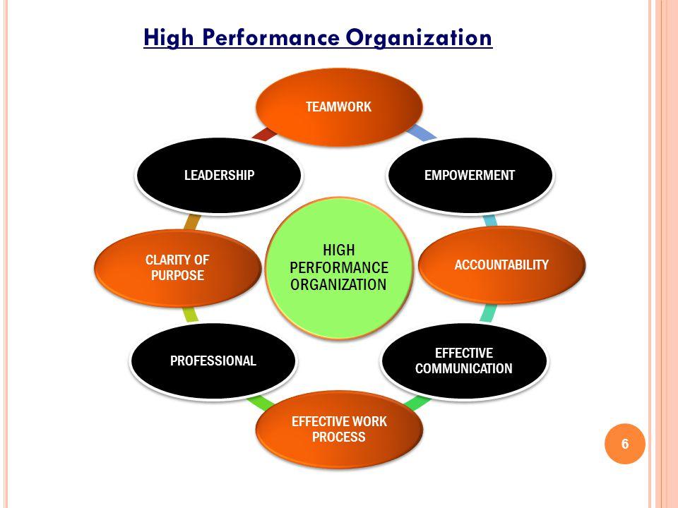 High Performance Organization 6 HIGH PERFORMANCE ORGANIZATION TEAMWORKEMPOWERMENTACCOUNTABILITY EFFECTIVE COMMUNICATION EFFECTIVE WORK PROCESS PROFESS