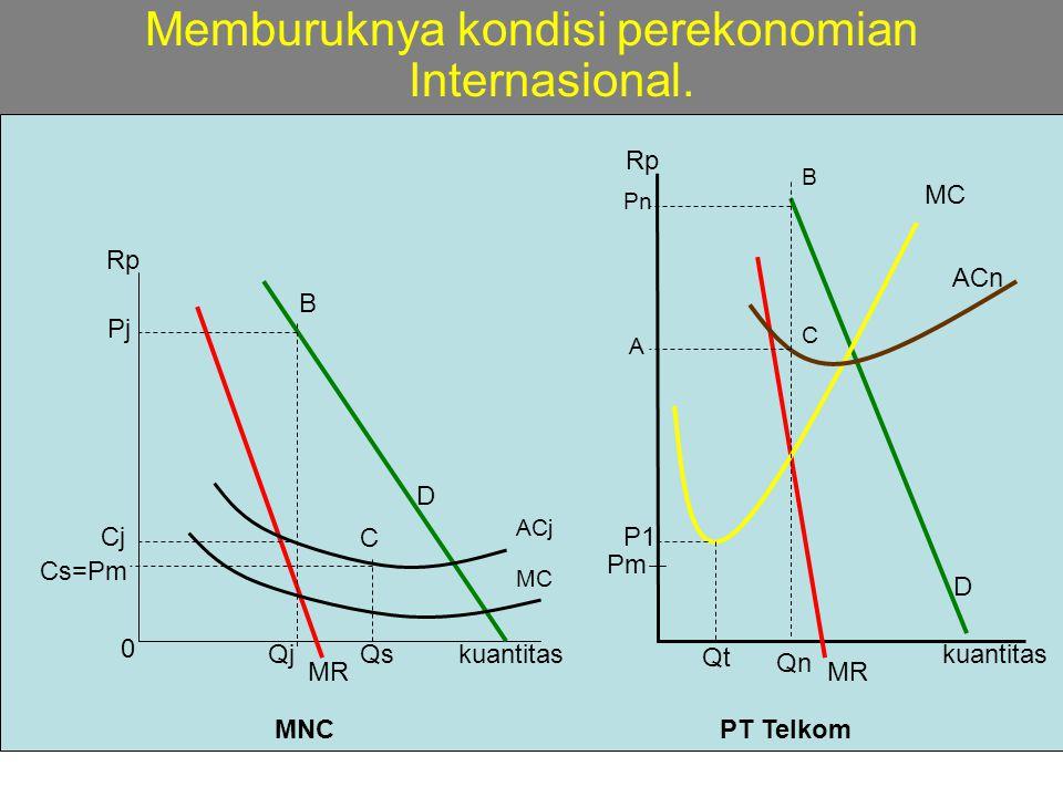 week-12ekmikro08-itttelkom-mna11 Memburuknya kondisi perekonomian Internasional. kuantitas D MC ACn Rp Qn Pn A C B MR D B Pj MC ACj Qjkuantitas Rp MNC