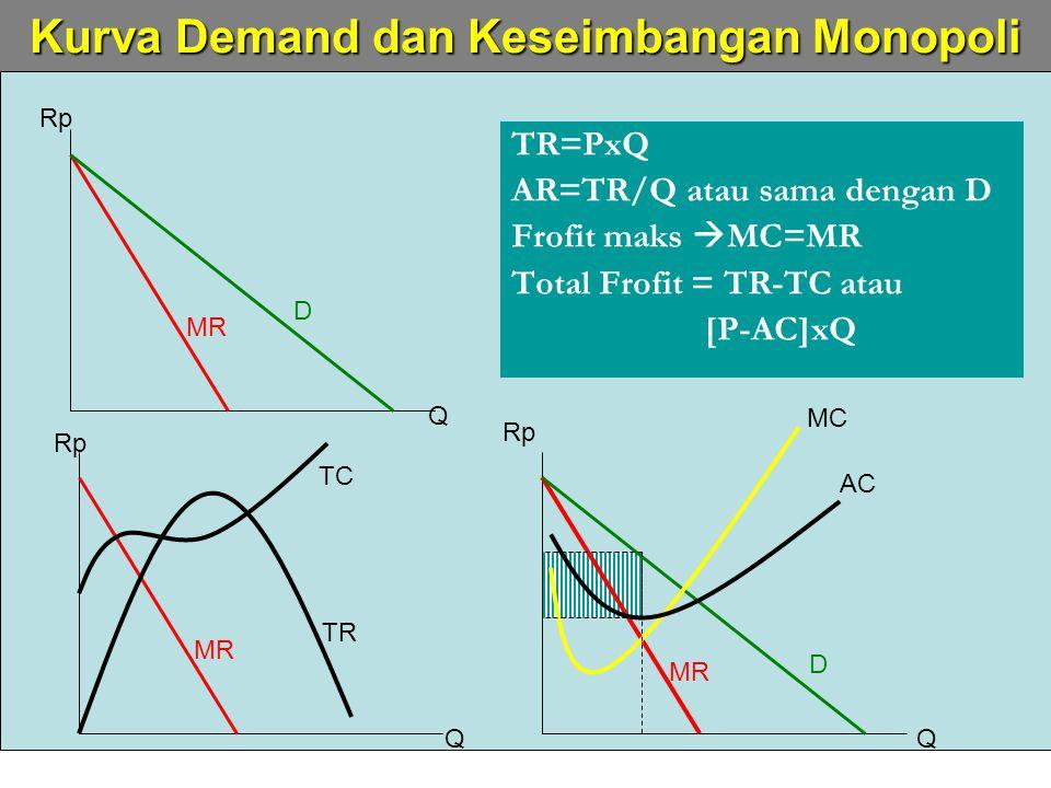 week-12ekmikro08-itttelkom-mna4 TR=PxQ AR=TR/Q atau sama dengan D Frofit maks  MC=MR Total Frofit = TR-TC atau [P-AC]xQ Kurva Demand dan Keseimbangan