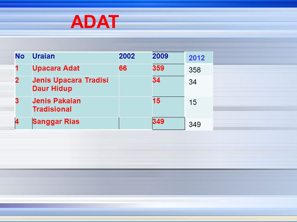 ADAT 2012 358 34 15 349