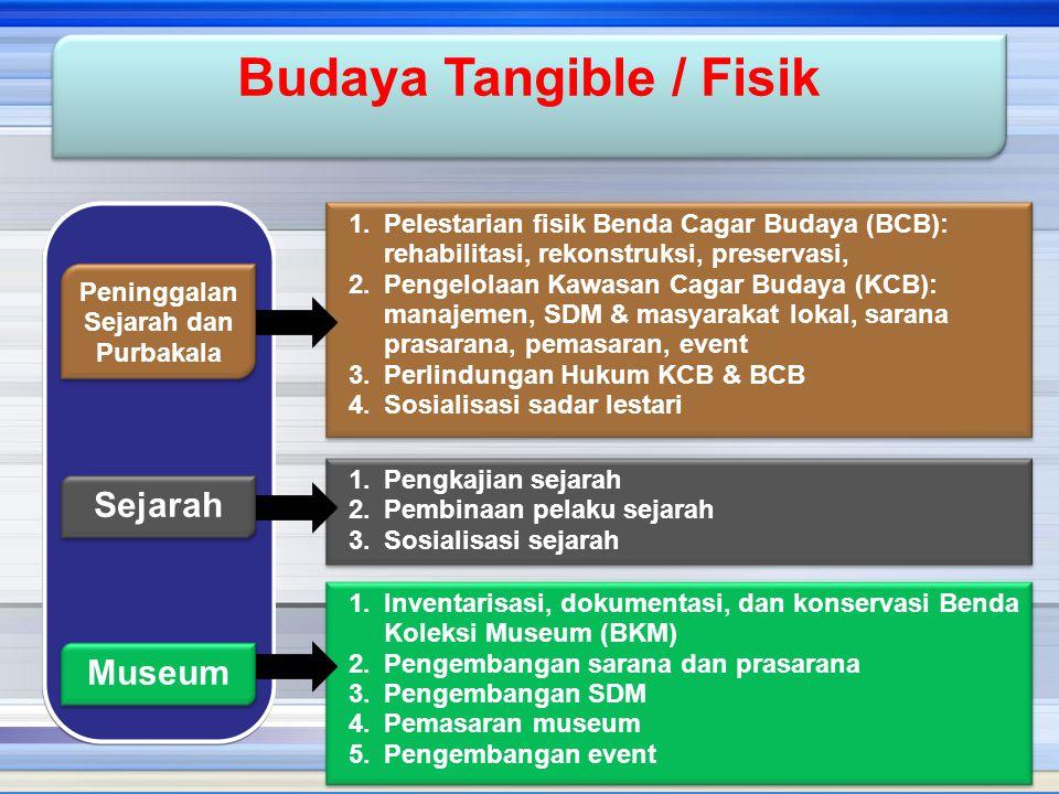 Budaya Tangible / Fisik 1.Pelestarian fisik Benda Cagar Budaya (BCB): rehabilitasi, rekonstruksi, preservasi, 2.Pengelolaan Kawasan Cagar Budaya (KCB)