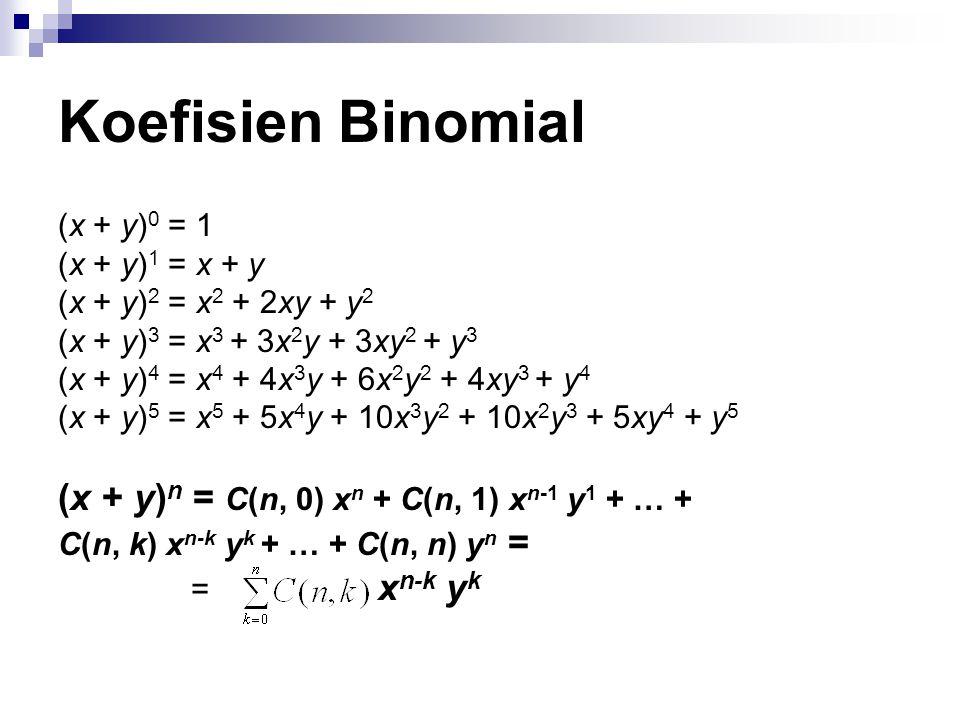 Koefisien Binomial (x + y) 0 = 1 (x + y) 1 = x + y (x + y) 2 = x 2 + 2xy + y 2 (x + y) 3 = x 3 + 3x 2 y + 3xy 2 + y 3 (x + y) 4 = x 4 + 4x 3 y + 6x 2