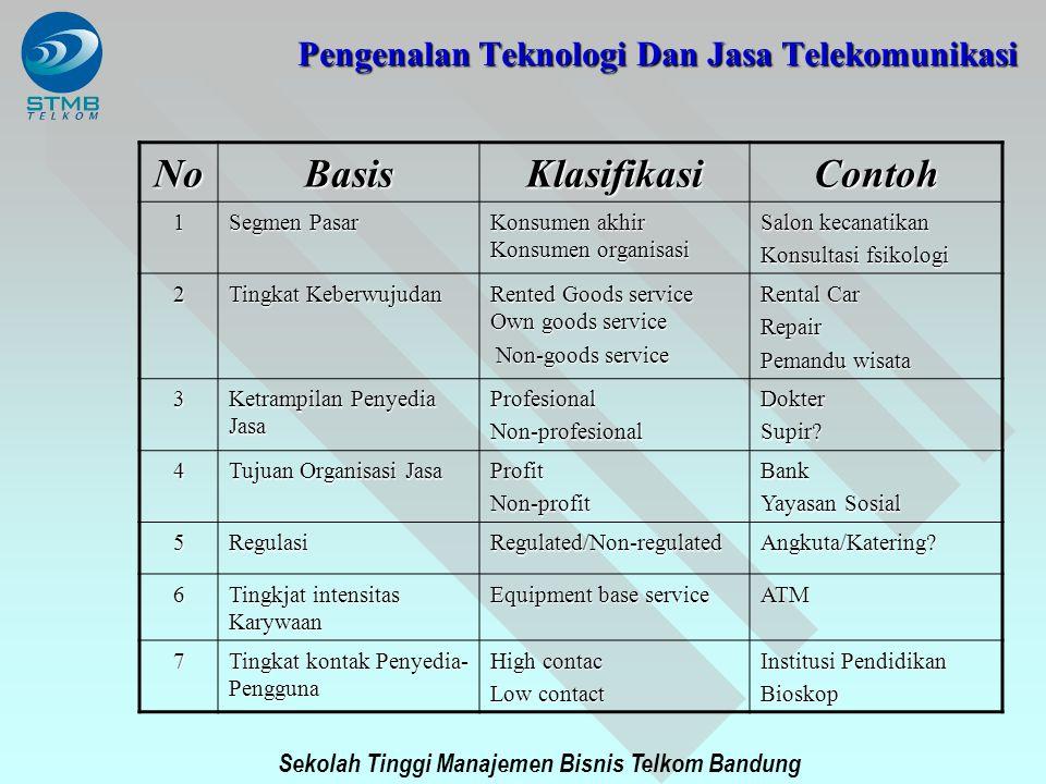Sekolah Tinggi Manajemen Bisnis Telkom Bandung NoBasisKlasifikasiContoh 1 Segmen Pasar Konsumen akhir Konsumen organisasi Salon kecanatikan Konsultasi