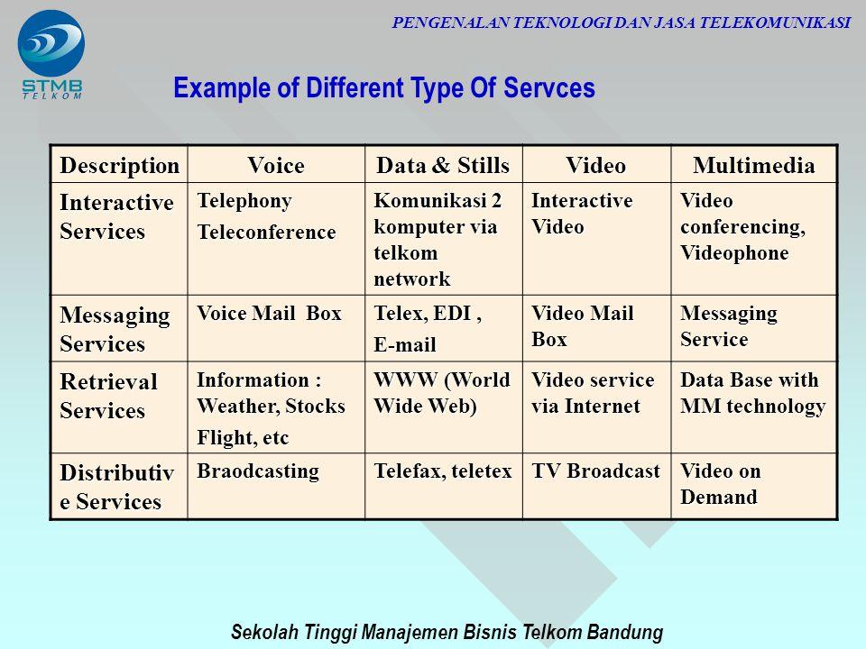Sekolah Tinggi Manajemen Bisnis Telkom Bandung PENGENALAN TEKNOLOGI DAN JASA TELEKOMUNIKASI DescriptionVoice Data & Stills VideoMultimedia Interactive
