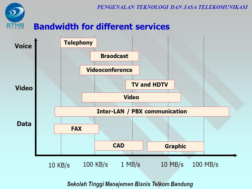 Sekolah Tinggi Manajemen Bisnis Telkom Bandung PENGENALAN TEKNOLOGI DAN JASA TELEKOMUNIKASI Bandwidth for different services 10 KB/s 100 KB/s1 MB/s10