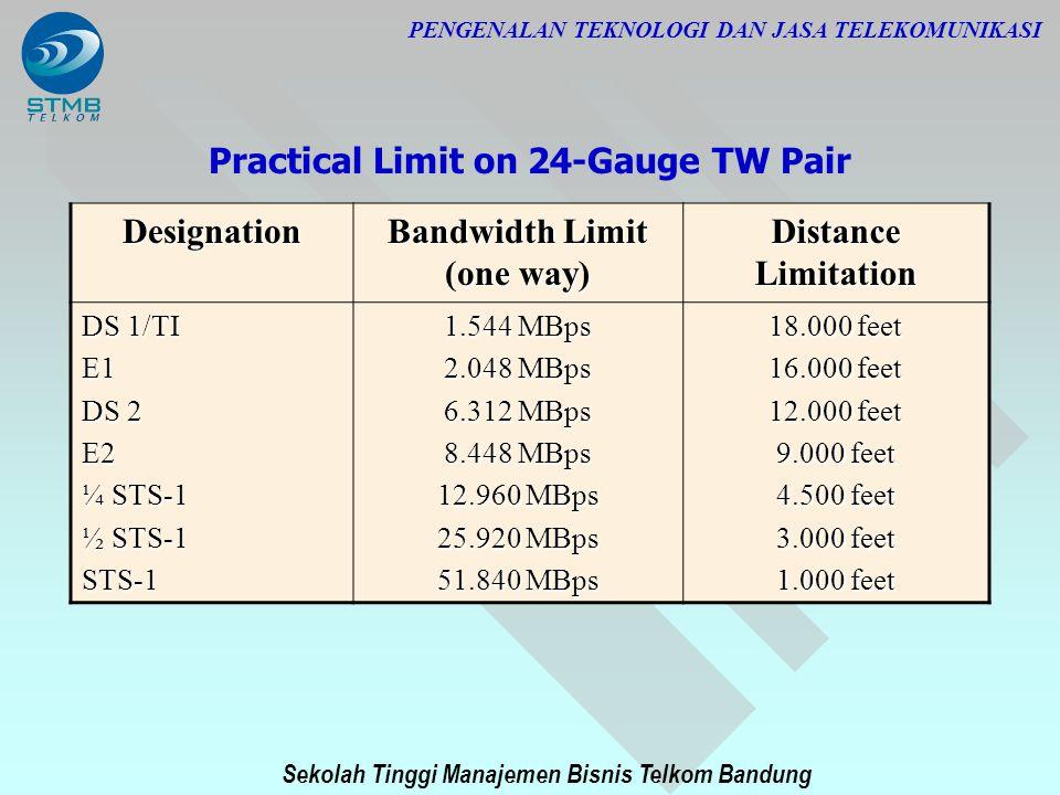 Sekolah Tinggi Manajemen Bisnis Telkom Bandung PENGENALAN TEKNOLOGI DAN JASA TELEKOMUNIKASI Practical Limit on 24-Gauge TW Pair Designation Bandwidth