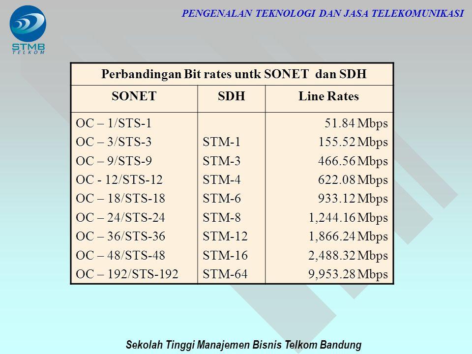 Sekolah Tinggi Manajemen Bisnis Telkom Bandung PENGENALAN TEKNOLOGI DAN JASA TELEKOMUNIKASI Perbandingan Bit rates untk SONET dan SDH Perbandingan Bit