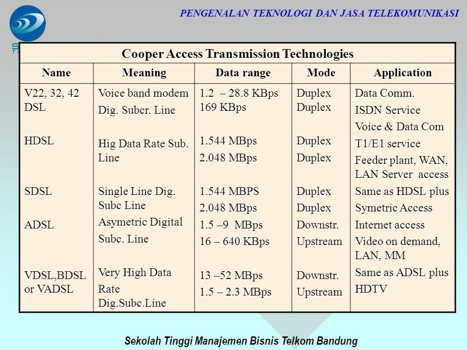 Sekolah Tinggi Manajemen Bisnis Telkom Bandung PENGENALAN TEKNOLOGI DAN JASA TELEKOMUNIKASI Cooper Access Transmission Technologies NameMeaning Data r