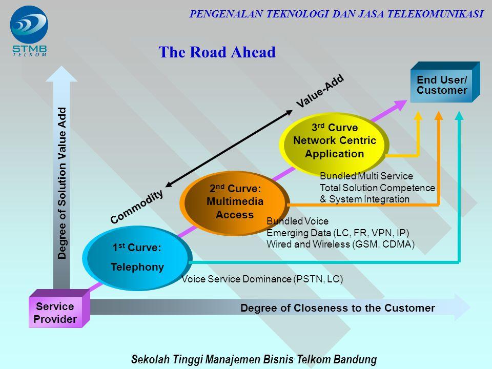 Sekolah Tinggi Manajemen Bisnis Telkom Bandung PENGENALAN TEKNOLOGI DAN JASA TELEKOMUNIKASI The Road Ahead End User/ Customer Degree of Solution Value