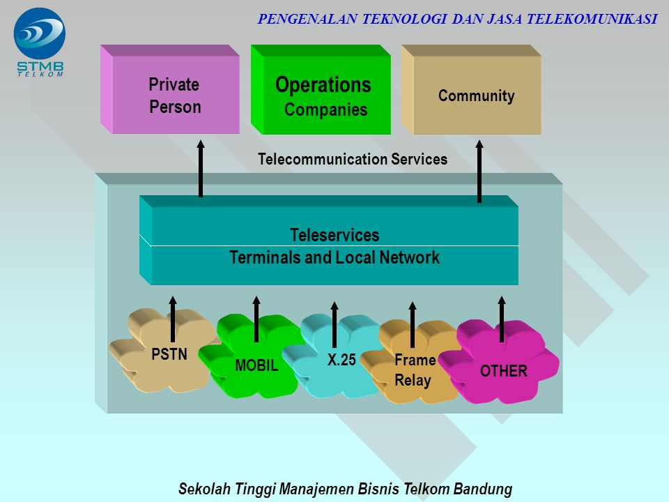 Sekolah Tinggi Manajemen Bisnis Telkom Bandung PENGENALAN TEKNOLOGI DAN JASA TELEKOMUNIKASI PSTN MOBIL X.25Frame Relay OTHER Teleservices Terminals an