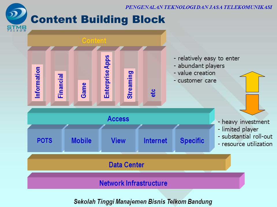 Sekolah Tinggi Manajemen Bisnis Telkom Bandung PENGENALAN TEKNOLOGI DAN JASA TELEKOMUNIKASI Network Infrastructure Data Center POTS MobileViewInternet