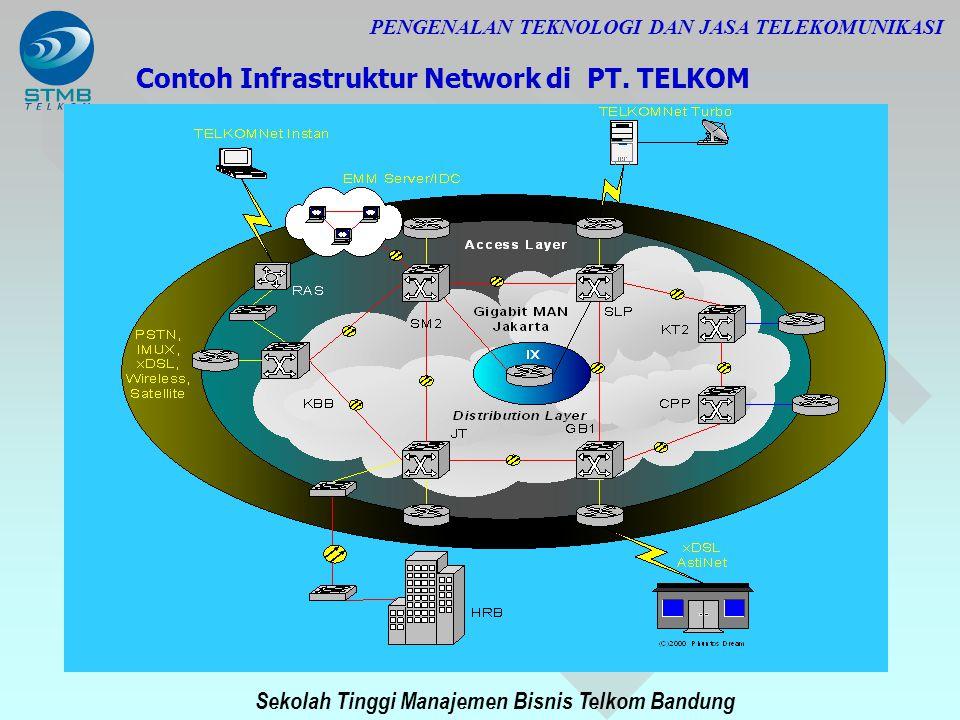 Sekolah Tinggi Manajemen Bisnis Telkom Bandung PENGENALAN TEKNOLOGI DAN JASA TELEKOMUNIKASI Contoh Infrastruktur Network di PT. TELKOM