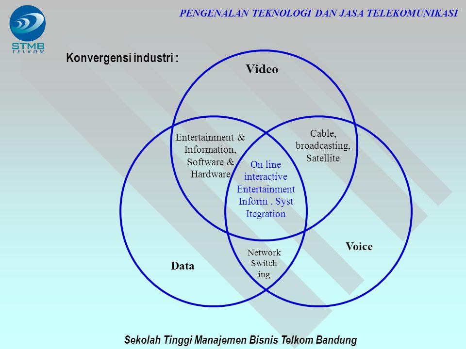 Sekolah Tinggi Manajemen Bisnis Telkom Bandung PENGENALAN TEKNOLOGI DAN JASA TELEKOMUNIKASI Video Data Voice Entertainment & Information, Software & H