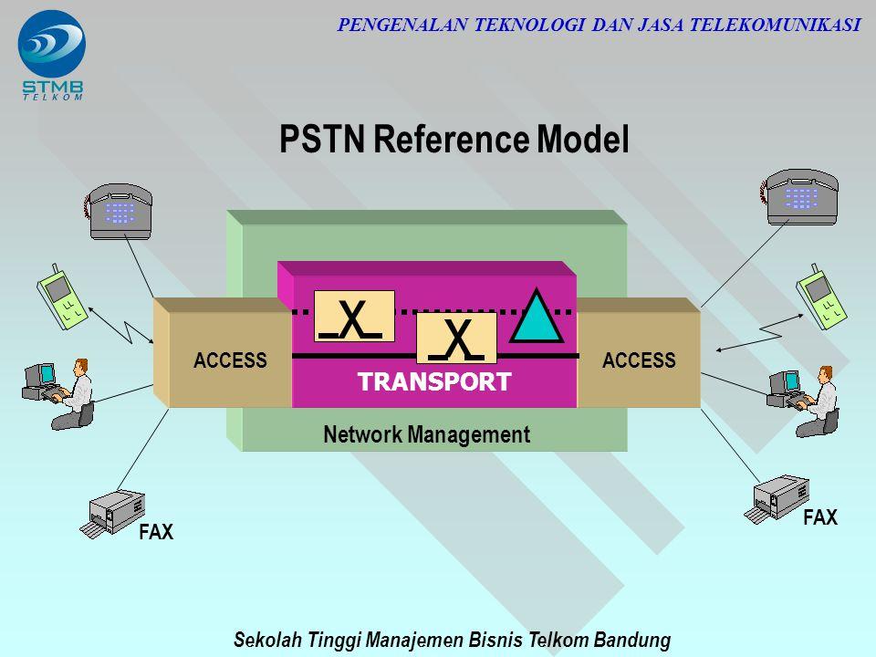 Sekolah Tinggi Manajemen Bisnis Telkom Bandung PENGENALAN TEKNOLOGI DAN JASA TELEKOMUNIKASI ACCESS TRANSPORT x x x Network Management FAX PSTN Referen