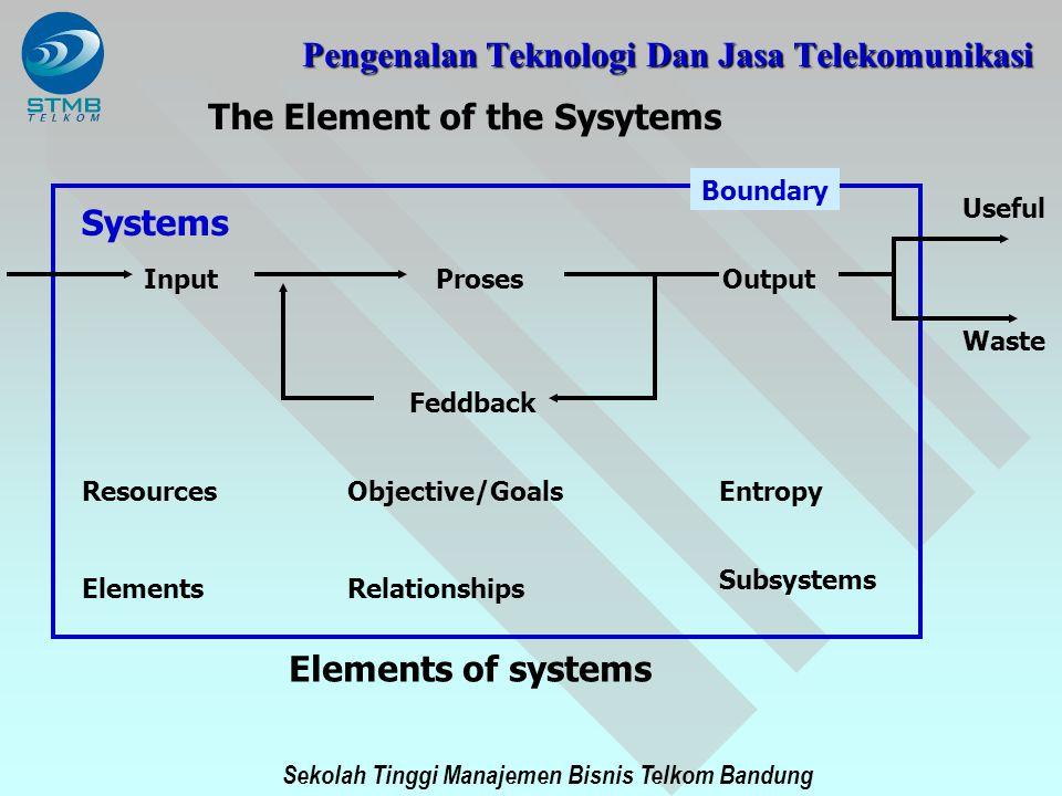 Sekolah Tinggi Manajemen Bisnis Telkom Bandung Objektif dari sistem telekomunikasi bagi organisasi : 1.Untuk berkomunikasi bertukar informasi atau ide-ide baik itu manusia maupun mesin dalam menanggulangi kendala jarak dan waktu 2.Untuk memberikan kemungkinan terjadi distribusi dan sharing informasi yang dibutuhkan dalam menjalankan organisasi.