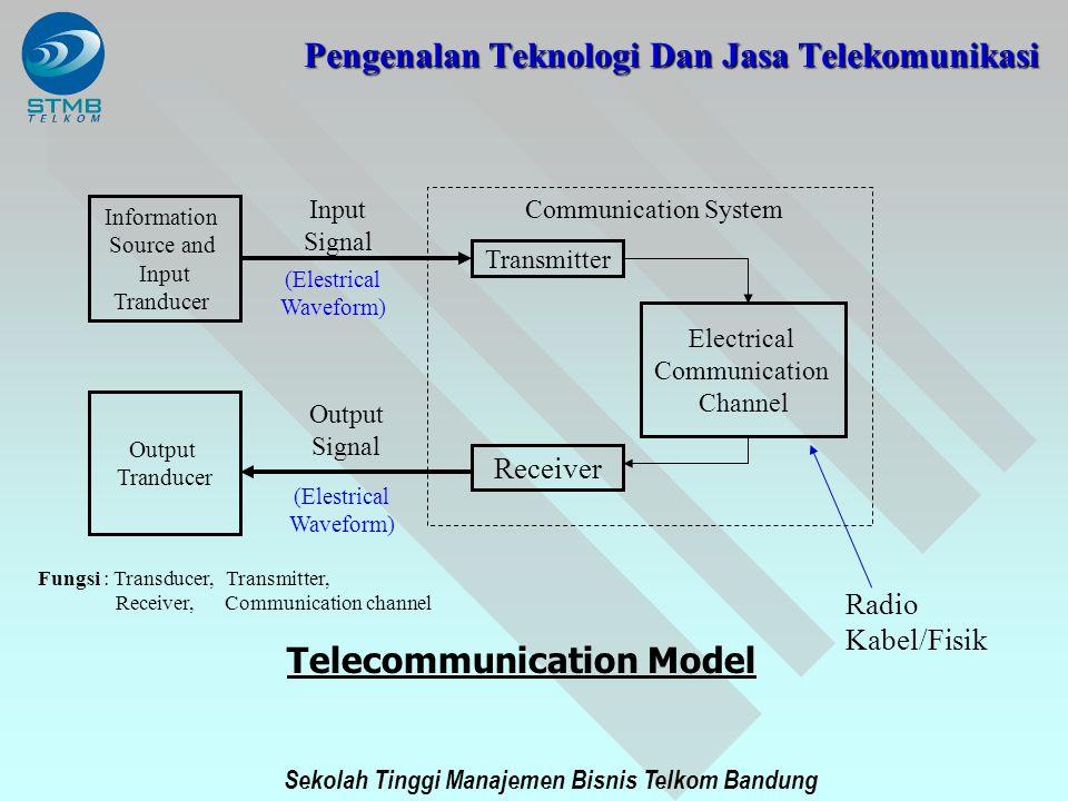 Sekolah Tinggi Manajemen Bisnis Telkom Bandung Information Source and Input Tranducer Output Tranducer Transmitter Receiver Electrical Communication C
