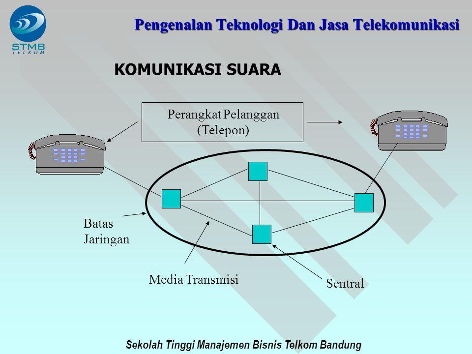 Sekolah Tinggi Manajemen Bisnis Telkom Bandung PENGENALAN TEKNOLOGI DAN JASA TELEKOMUNIKASI PSTN MOBIL X.25Frame Relay OTHER Teleservices Terminals and Local Network Private Person Operations Companies Community Telecommunication Services