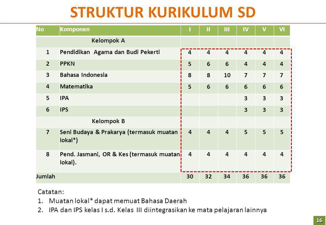 NoKomponenIIIIIIIVVVI Kelompok A 1Pendidikan Agama dan Budi Pekerti 444444 2PPKN 566444 3Bahasa Indonesia 8810777 4Matematika 566666 5IPA 333 6IPS 333 Kelompok B 7Seni Budaya & Prakarya (termasuk muatan lokal*) 444555 8Pend.