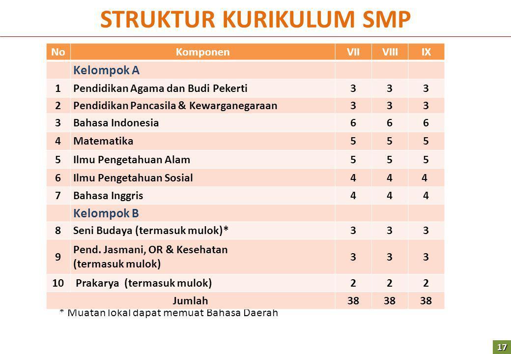 STRUKTUR KURIKULUM SMP * Muatan lokal dapat memuat Bahasa Daerah NoKomponenVIIVIIIIX Kelompok A 1Pendidikan Agama dan Budi Pekerti333 2Pendidikan Panc