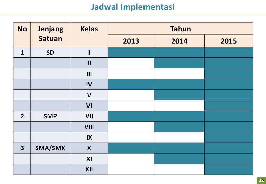 NoJenjang Satuan KelasTahun 201320142015 1SDI II III IV V VI 2SMPVII VIII IX 3SMA/SMKX XI XII Jadwal Implementasi 22